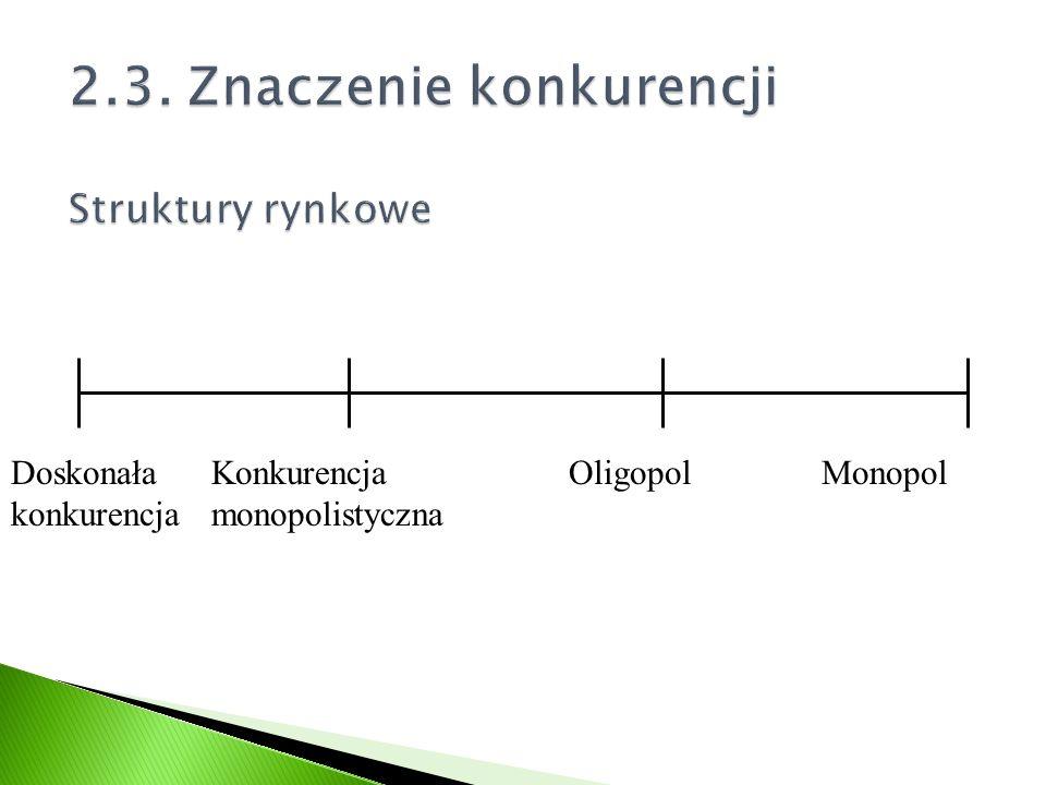 Doskonała konkurencja Konkurencja monopolistyczna OligopolMonopol