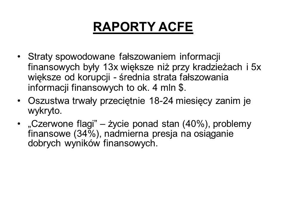RAPORTY ACFE Straty spowodowane fałszowaniem informacji finansowych były 13x większe niż przy kradzieżach i 5x większe od korupcji - średnia strata fa