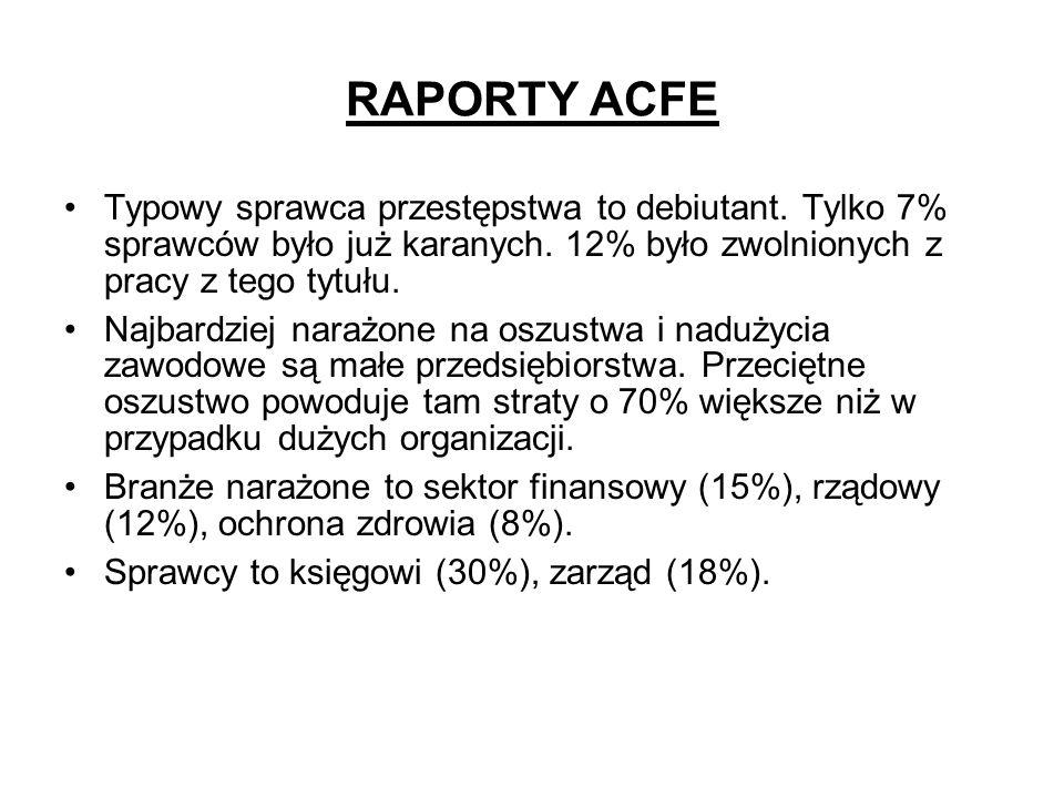 RAPORTY ACFE Typowy sprawca przestępstwa to debiutant. Tylko 7% sprawców było już karanych. 12% było zwolnionych z pracy z tego tytułu. Najbardziej na