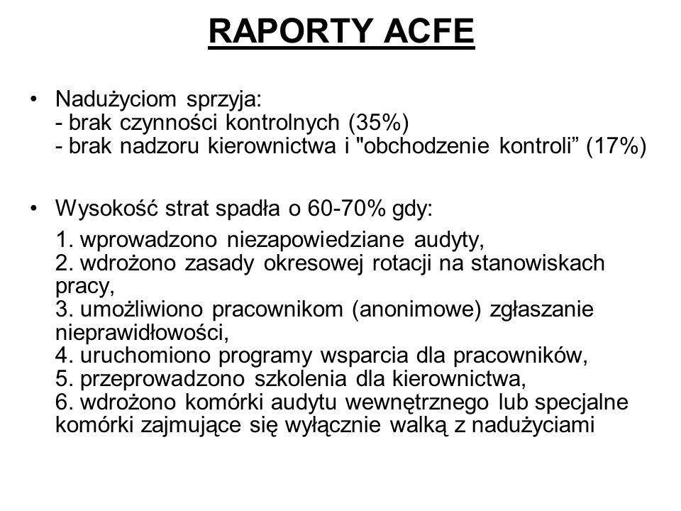 RAPORTY ACFE Nadużyciom sprzyja: - brak czynności kontrolnych (35%) - brak nadzoru kierownictwa i