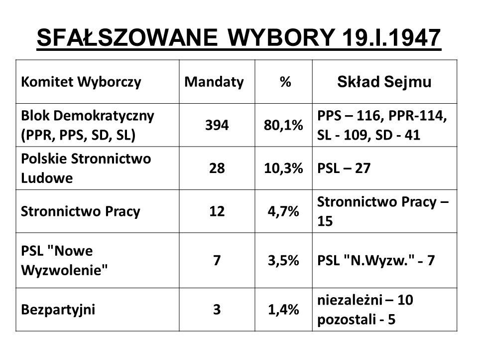 SFAŁSZOWANE WYBORY 19.I.1947 Komitet WyborczyMandaty % Skład Sejmu Blok Demokratyczny (PPR, PPS, SD, SL) 39480,1% PPS – 116, PPR-114, SL - 109, SD - 4