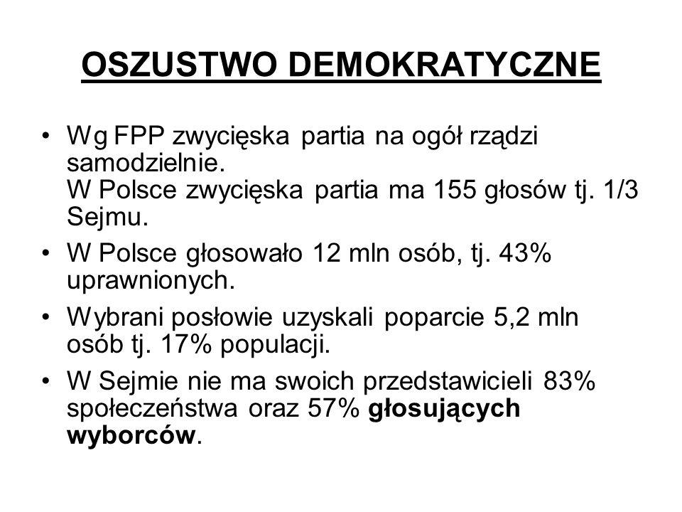 OSZUSTWO DEMOKRATYCZNE Wg FPP zwycięska partia na ogół rządzi samodzielnie. W Polsce zwycięska partia ma 155 głosów tj. 1/3 Sejmu. W Polsce głosowało