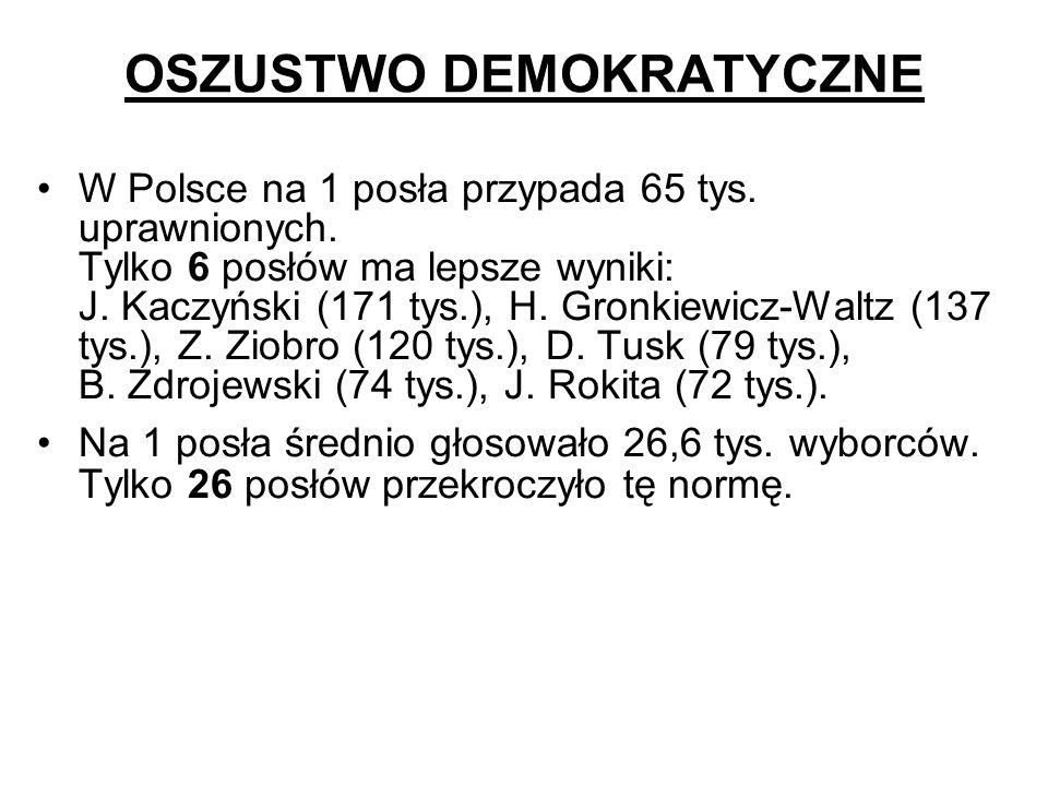 OSZUSTWO DEMOKRATYCZNE W Polsce na 1 posła przypada 65 tys. uprawnionych. Tylko 6 posłów ma lepsze wyniki: J. Kaczyński (171 tys.), H. Gronkiewicz-Wal