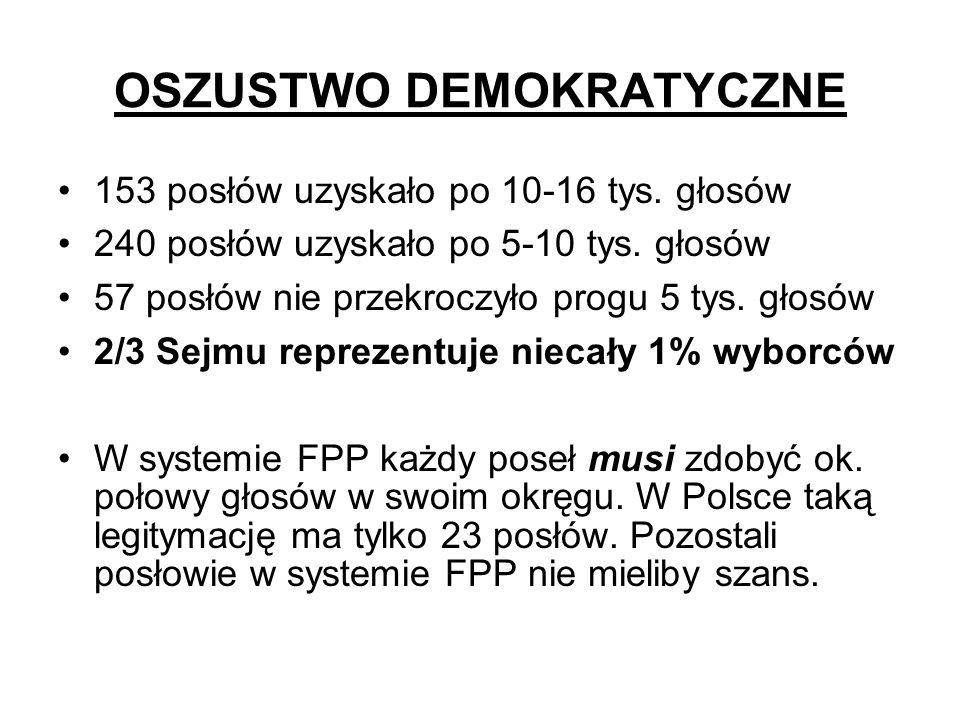 OSZUSTWO DEMOKRATYCZNE 153 posłów uzyskało po 10-16 tys. głosów 240 posłów uzyskało po 5-10 tys. głosów 57 posłów nie przekroczyło progu 5 tys. głosów