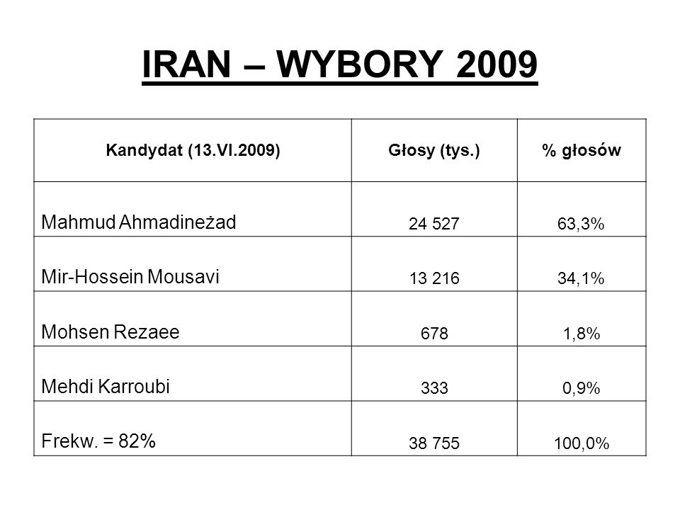 IRAN – WYBORY 2009 Kandydat (13.VI.2009)Głosy (tys.)% głosów Mahmud Ahmadineżad 24 52763,3% Mir-Hossein Mousavi 13 21634,1% Mohsen Rezaee 6781,8% Mehd