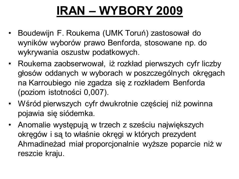 IRAN – WYBORY 2009 Boudewijn F. Roukema (UMK Toruń) zastosował do wyników wyborów prawo Benforda, stosowane np. do wykrywania oszustw podatkowych. Rou