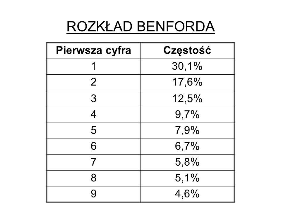 ROZKŁAD BENFORDA Pierwsza cyfraCzęstość 130,1% 217,6% 312,5% 49,7% 57,9% 66,7% 75,8% 85,1% 94,6%