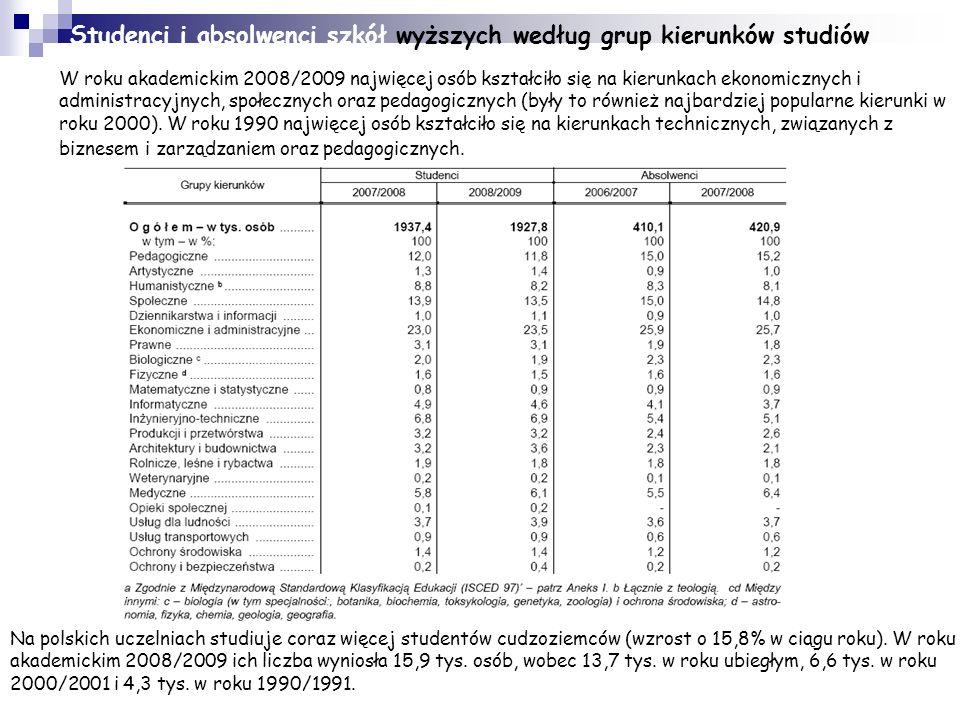 Polskie szkolnictwo wyższe - DANE STATYSTYCZANE W roku akademickim 1990/1991 w Polsce na studiach wyższych uczyło się ok. 400 tys. osób na 112 uczelni