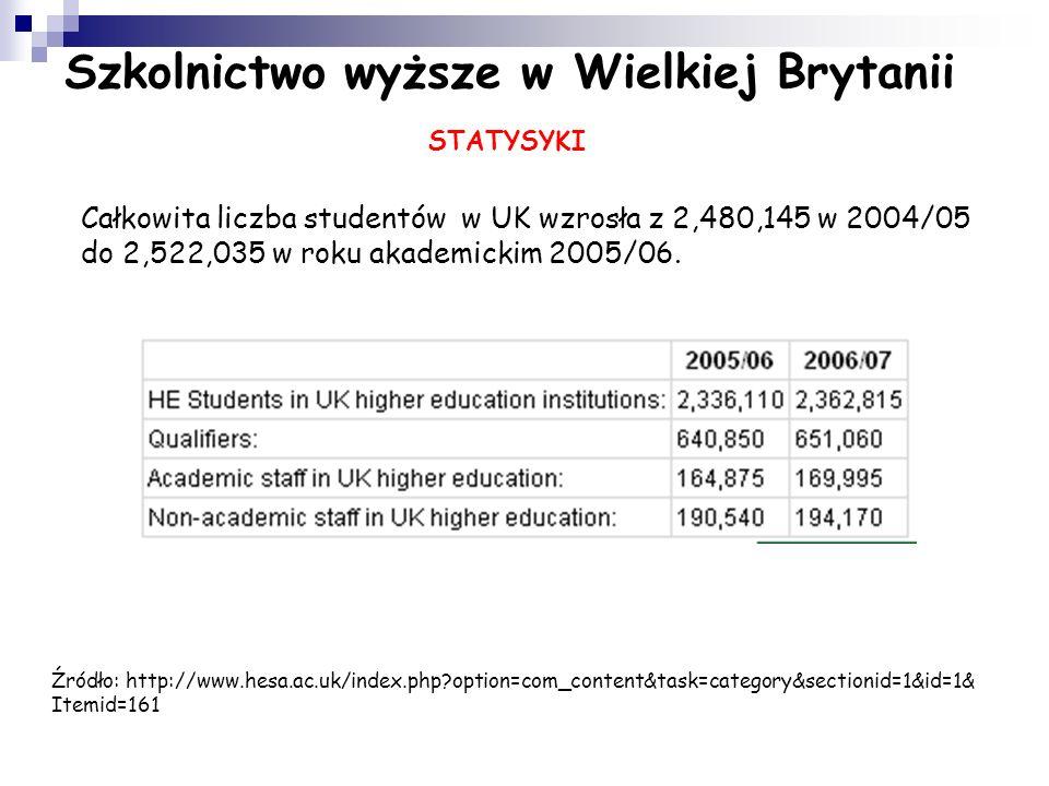 Szkolnictwo wyższe w Wielkiej Brytanii WSPARCIE FINANSOWE STUDENTÓW Aby opłacić część czesnego, studenci (także z krajów UE) mogą ubiegać się o granty