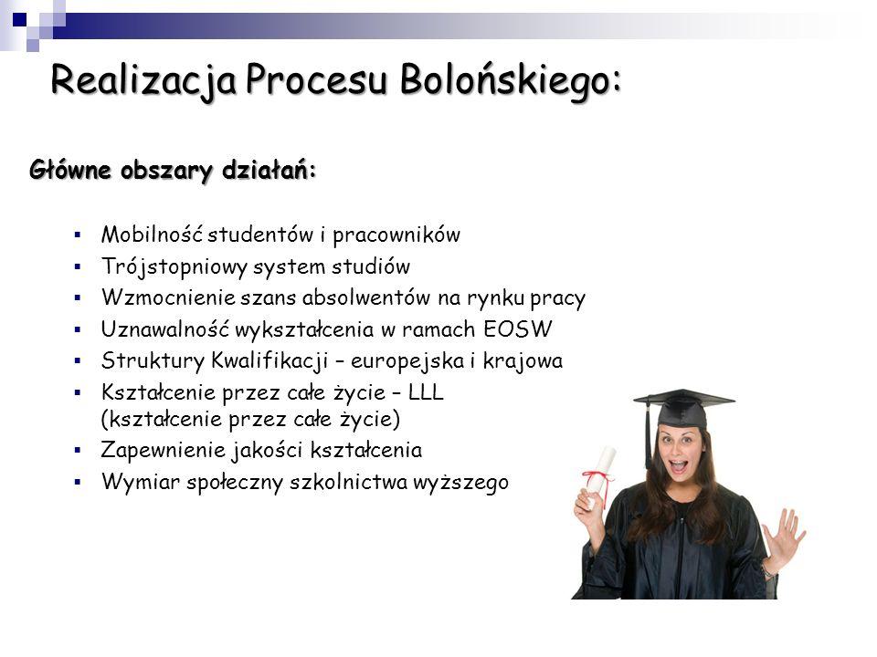 Proces Boloński - podstawowe informacje 19 czerwiec 1999r. - ministrowie edukacji 29 krajów podpisali Deklarację Bolońską. Dziś jest już 47 państw zaa