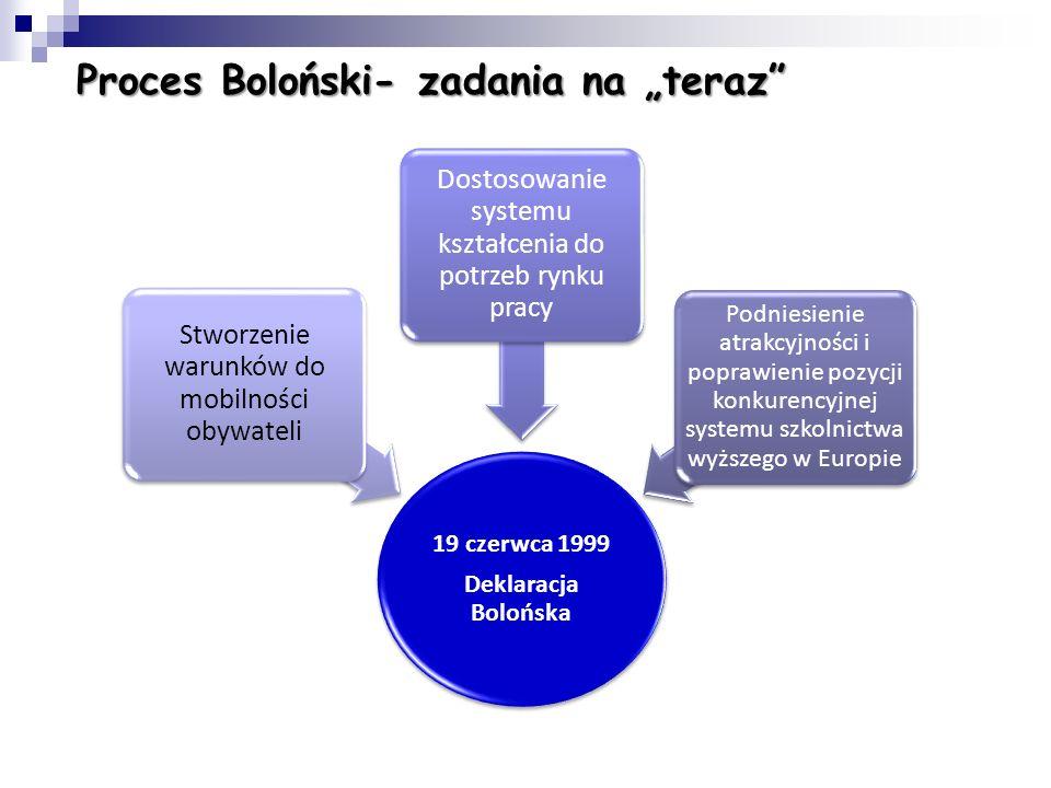 Realizacja Procesu Bolońskiego: Główne obszary działań: Mobilność studentów i pracowników Trójstopniowy system studiów Wzmocnienie szans absolwentów n
