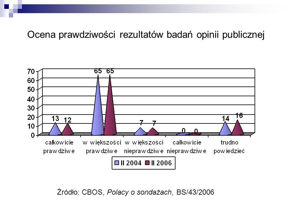 Ocena prawdziwości rezultatów badań opinii publicznej Źródło: CBOS, Polacy o sondażach, BS/43/2006