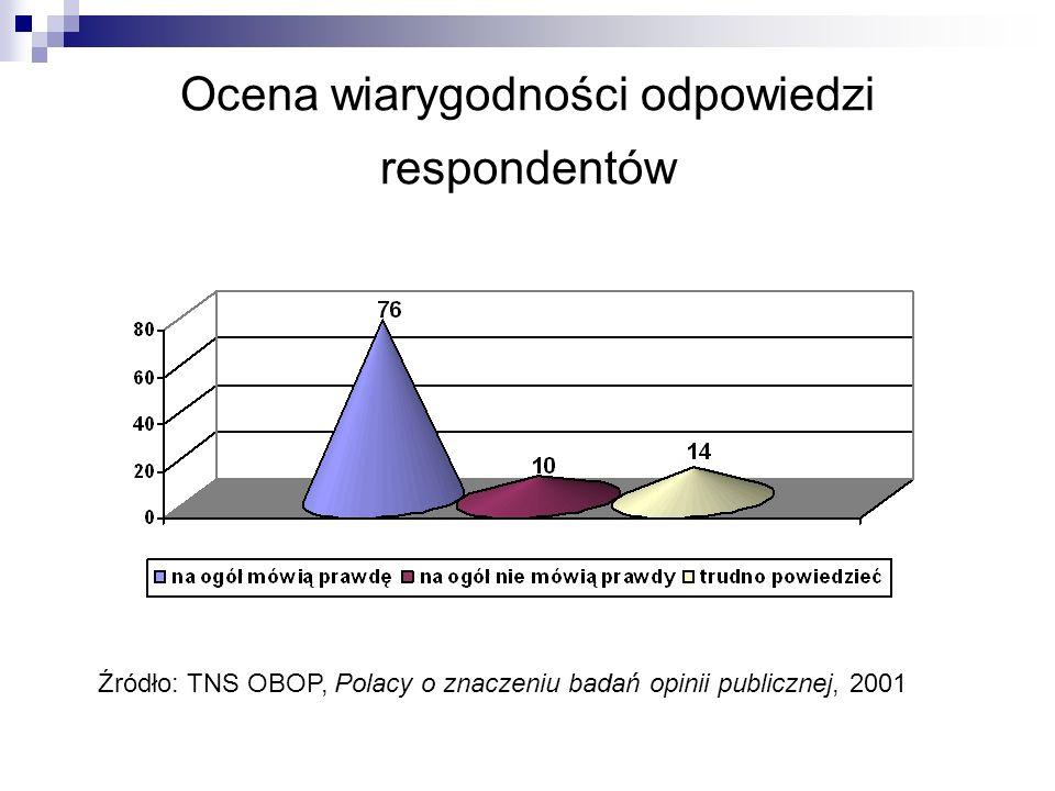 Ocena wiarygodności odpowiedzi respondentów Źródło: TNS OBOP, Polacy o znaczeniu badań opinii publicznej, 2001