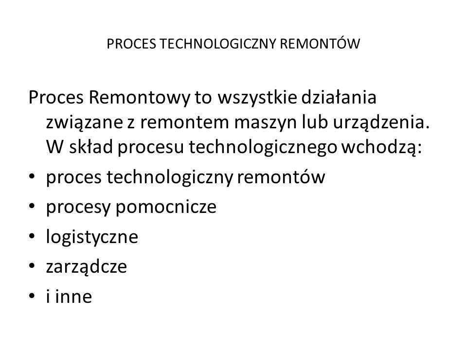 PROCES TECHNOLOGICZNY REMONTÓW Proces Remontowy to wszystkie działania związane z remontem maszyn lub urządzenia. W skład procesu technologicznego wch