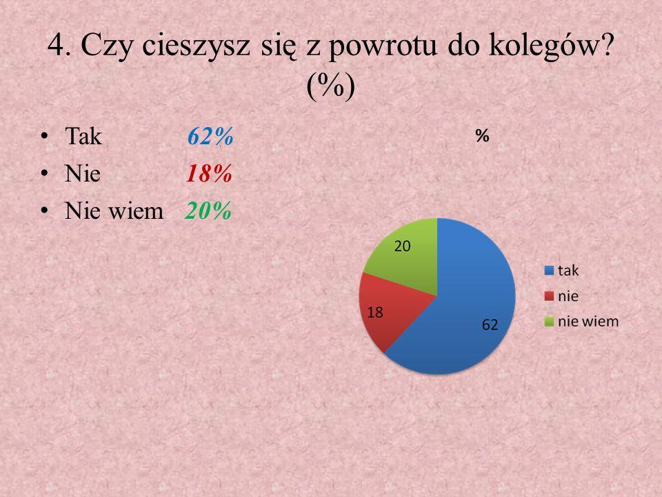 4. Czy cieszysz się z powrotu do kolegów? (%) Tak 62% Nie 18% Nie wiem 20%