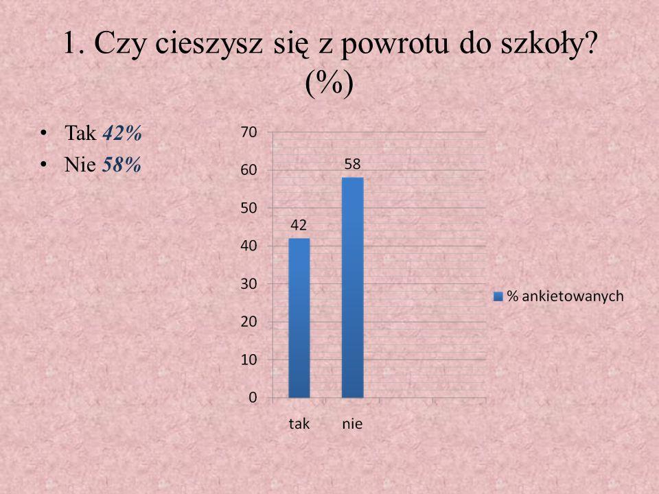 1. Czy cieszysz się z powrotu do szkoły? (%) Tak 42% Nie 58%