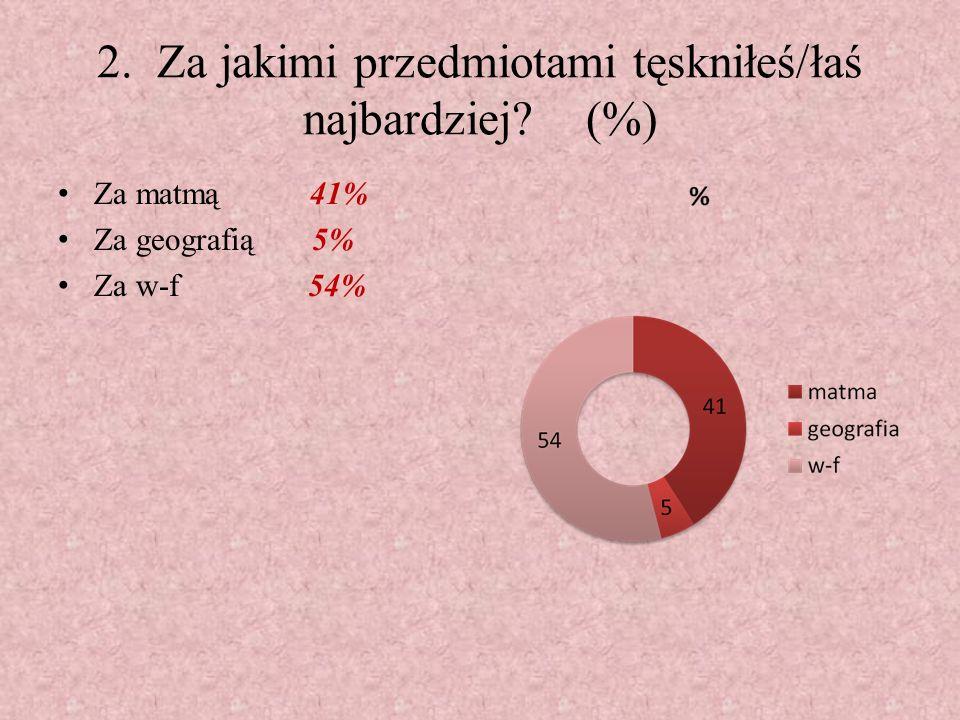 2. Za jakimi przedmiotami tęskniłeś/łaś najbardziej? (%) Za matmą 41% Za geografią 5% Za w-f 54%