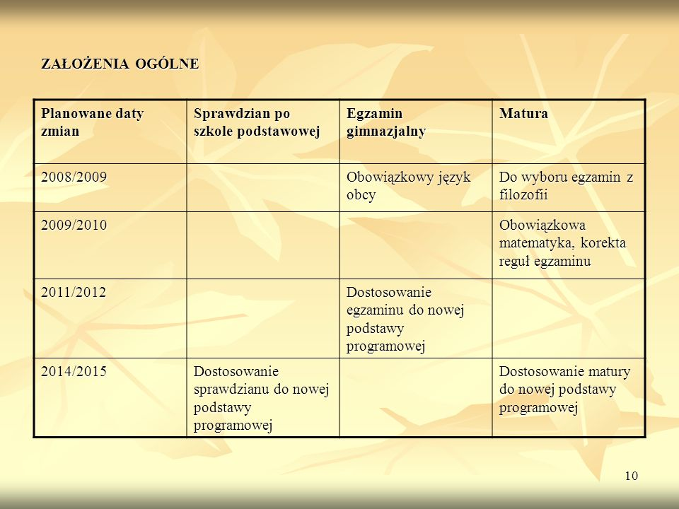 10 ZAŁOŻENIA OGÓLNE Planowane daty zmian Sprawdzian po szkole podstawowej Egzamin gimnazjalny Matura 2008/2009 Obowiązkowy język obcy Do wyboru egzami