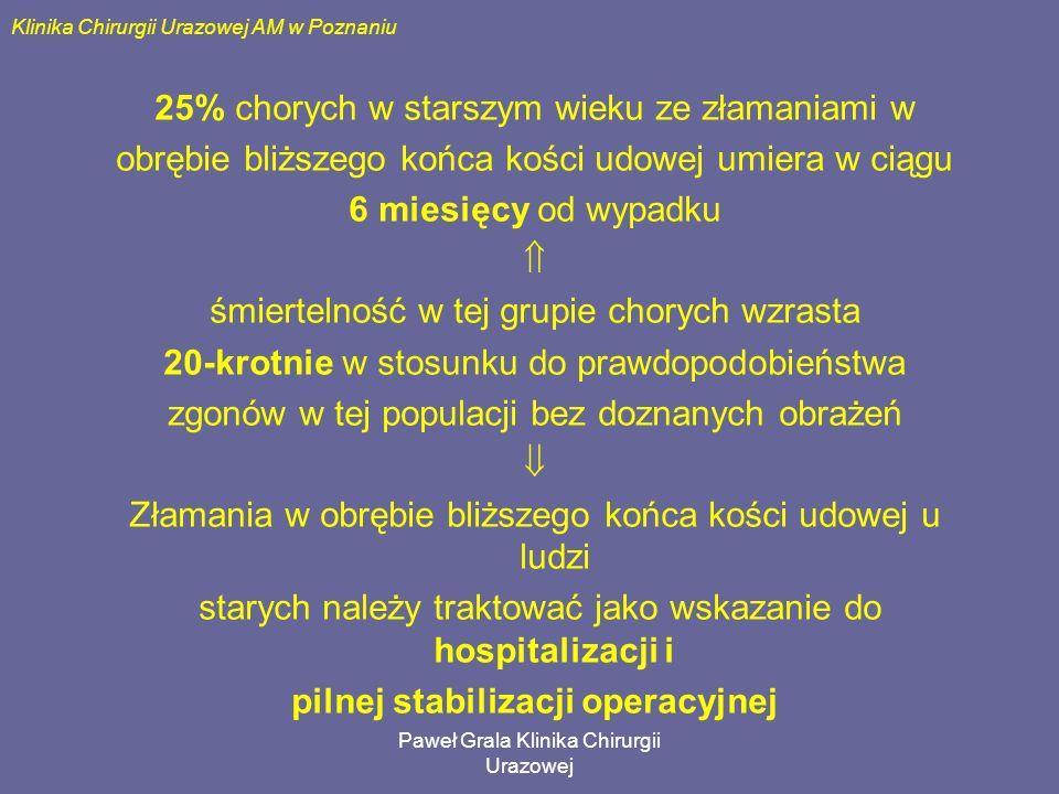 Paweł Grala Klinika Chirurgii Urazowej Klinika Chirurgii Urazowej AM w Poznaniu 25% chorych w starszym wieku ze złamaniami w obrębie bliższego końca k
