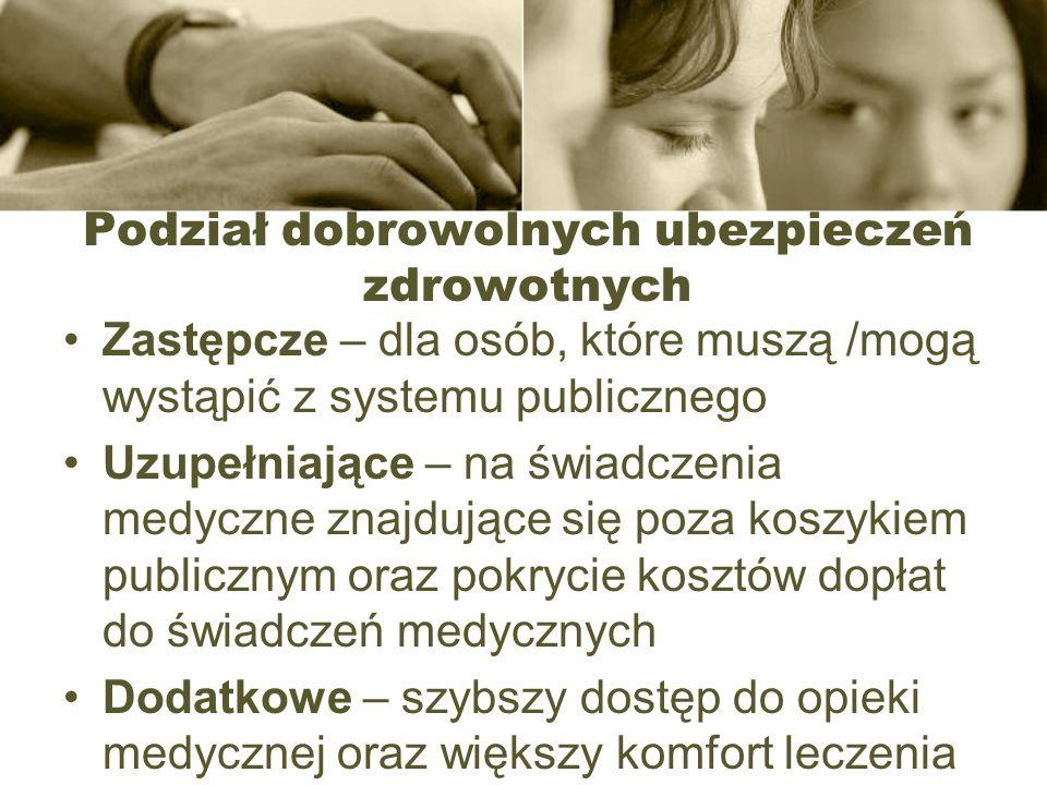 Podział dobrowolnych ubezpieczeń zdrowotnych Zastępcze – dla osób, które muszą /mogą wystąpić z systemu publicznego Uzupełniające – na świadczenia med