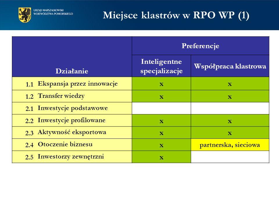 Działanie Preferencje Inteligentne specjalizacje Współpraca klastrowa 1.1 Ekspansja przez innowacje xx 1.2 Transfer wiedzy xx 2.1 Inwestycje podstawow