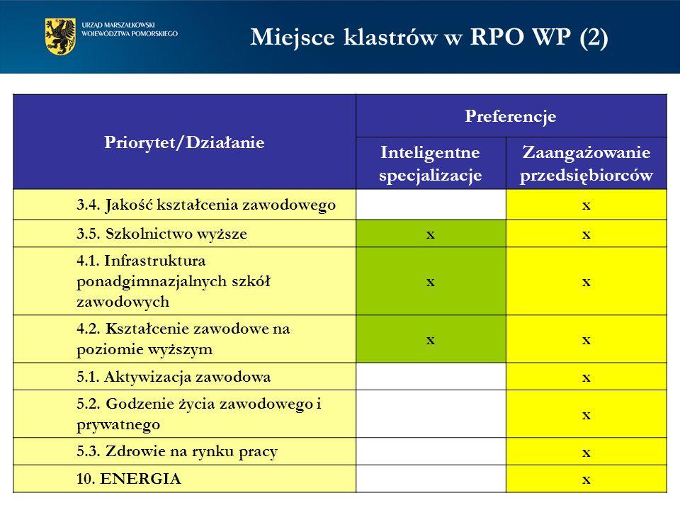 Priorytet/Działanie Preferencje Inteligentne specjalizacje Zaangażowanie przedsiębiorców 3.4. Jakość kształcenia zawodowegox 3.5. Szkolnictwo wyższe x