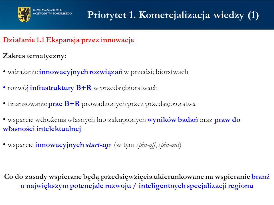 Priorytet 1. Komercjalizacja wiedzy (1) Działanie 1.1 Ekspansja przez innowacje Zakres tematyczny: wdrażanie innowacyjnych rozwiązań w przedsiębiorstw