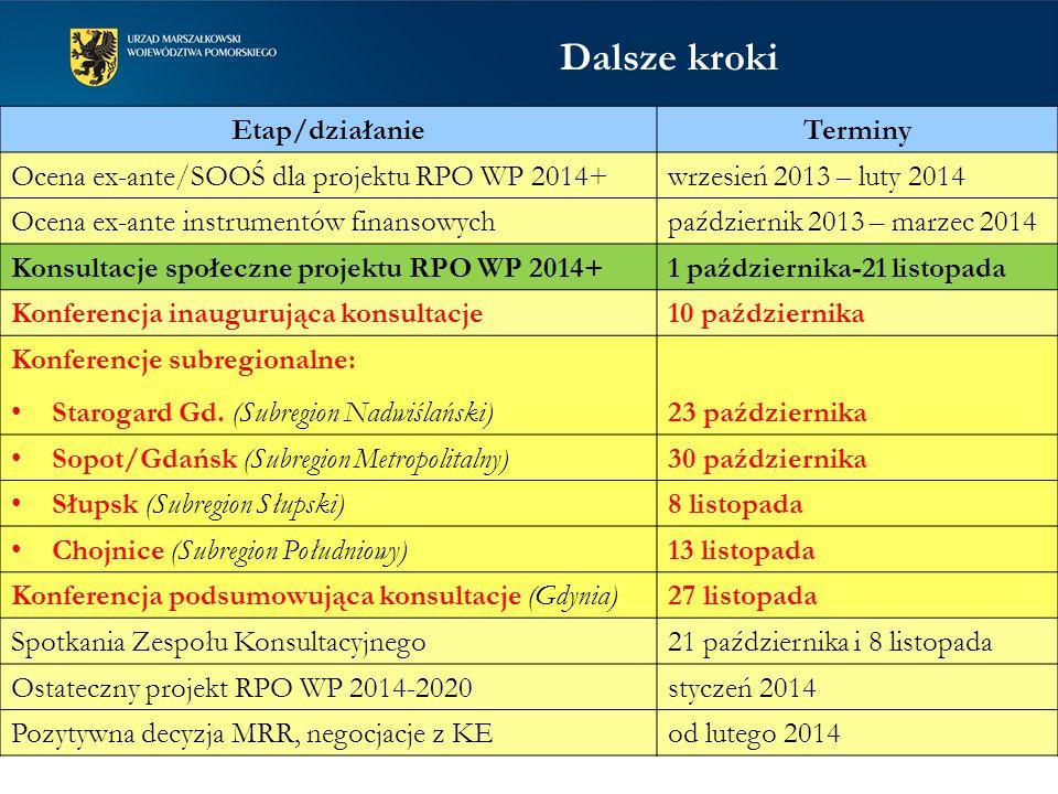 Dalsze kroki Etap/działanieTerminy Ocena ex-ante/SOOŚ dla projektu RPO WP 2014+wrzesień 2013 – luty 2014 Ocena ex-ante instrumentów finansowychpaździe