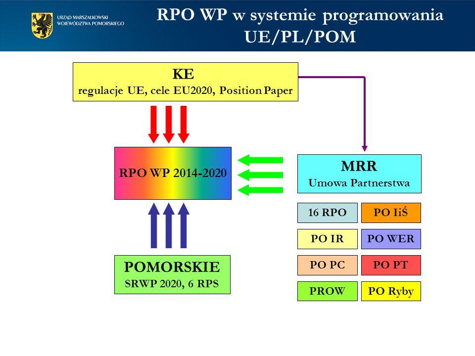 RPO WP w systemie programowania UE/PL/POM RPO WP 2014-2020 KE regulacje UE, cele EU2020, Position Paper POMORSKIE SRWP 2020, 6 RPS MRR Umowa Partnerst