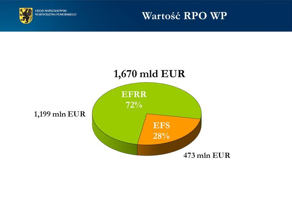 Wartość RPO WP 473 mln EUR 1,199 mln EUR