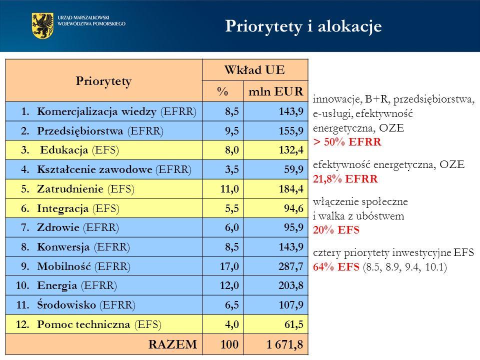 Priorytety Wkład UE %mln EUR 1. Komercjalizacja wiedzy (EFRR) 8,5143,9 2. Przedsiębiorstwa (EFRR) 9,5155,9 3. Edukacja (EFS) 8,0132,4 4. Kształcenie z