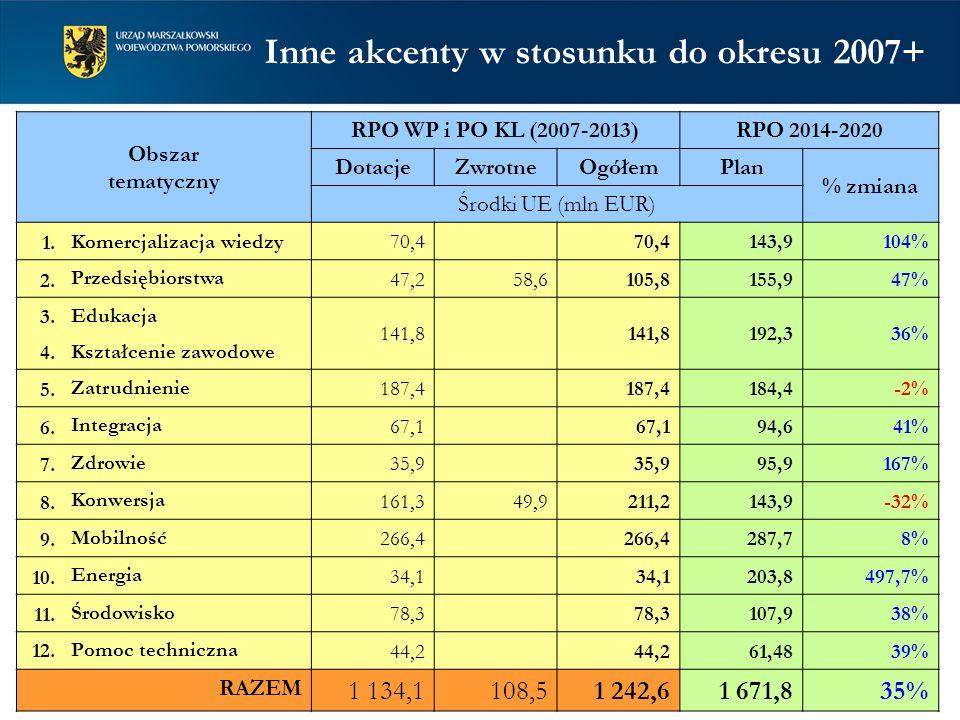 Obszar tematyczny RPO WP i PO KL (2007-2013)RPO 2014-2020 DotacjeZwrotneOgółemPlan % zmiana Środki UE (mln EUR) 1. Komercjalizacja wiedzy70,4 143,9104
