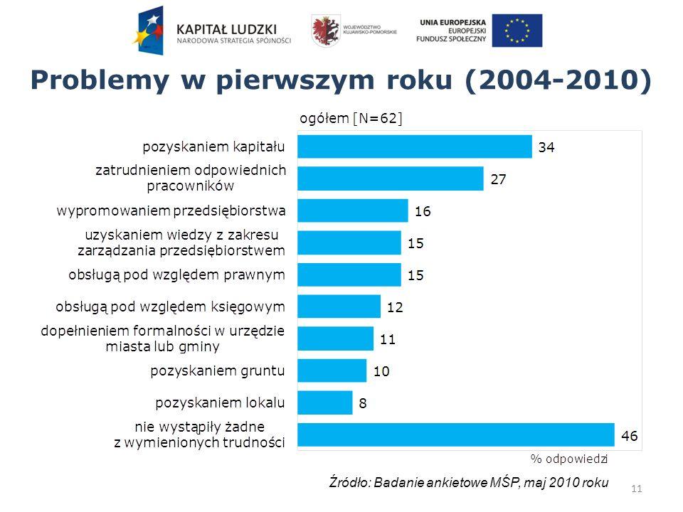 Problemy w pierwszym roku (2004-2010) 11 Źródło: Badanie ankietowe MŚP, maj 2010 roku