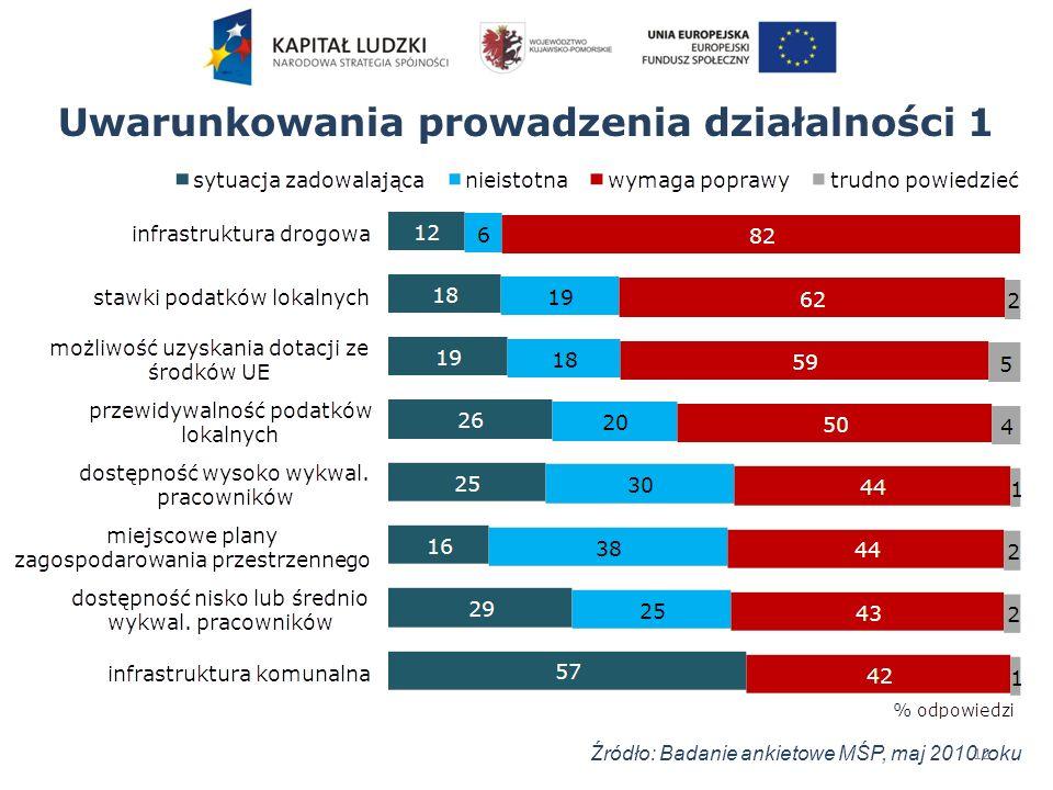 Uwarunkowania prowadzenia działalności 1 12 Źródło: Badanie ankietowe MŚP, maj 2010 roku