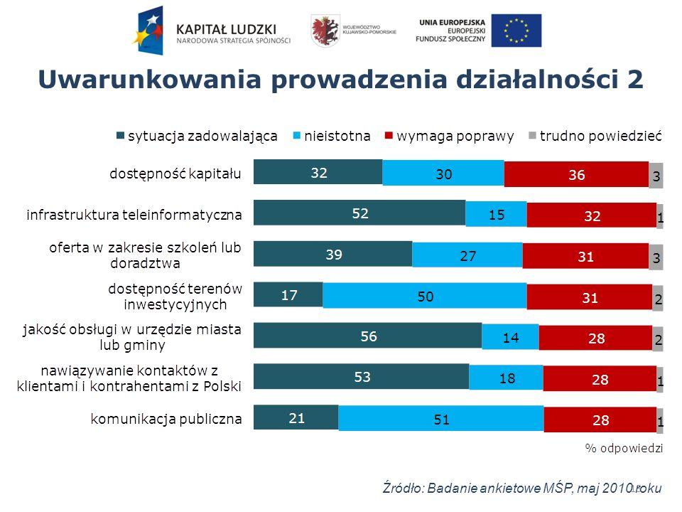 Uwarunkowania prowadzenia działalności 2 13 Źródło: Badanie ankietowe MŚP, maj 2010 roku