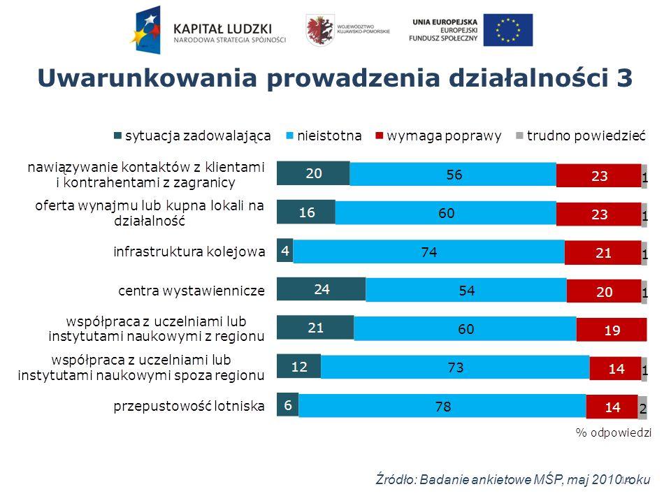Uwarunkowania prowadzenia działalności 3 14 Źródło: Badanie ankietowe MŚP, maj 2010 roku