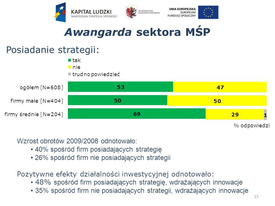 15 Posiadanie strategii: Awangarda sektora MŚP Wzrost obrotów 2009/2008 odnotowało: 40% spośród firm posiadających strategię 26% spośród firm nie posiadających strategii Pozytywne efekty działalności inwestycyjnej odnotowało: 48% spośród firm posiadających strategię, wdrażających innowacje 35% spośród firm nie posiadających strategii, wdrażających innowacje