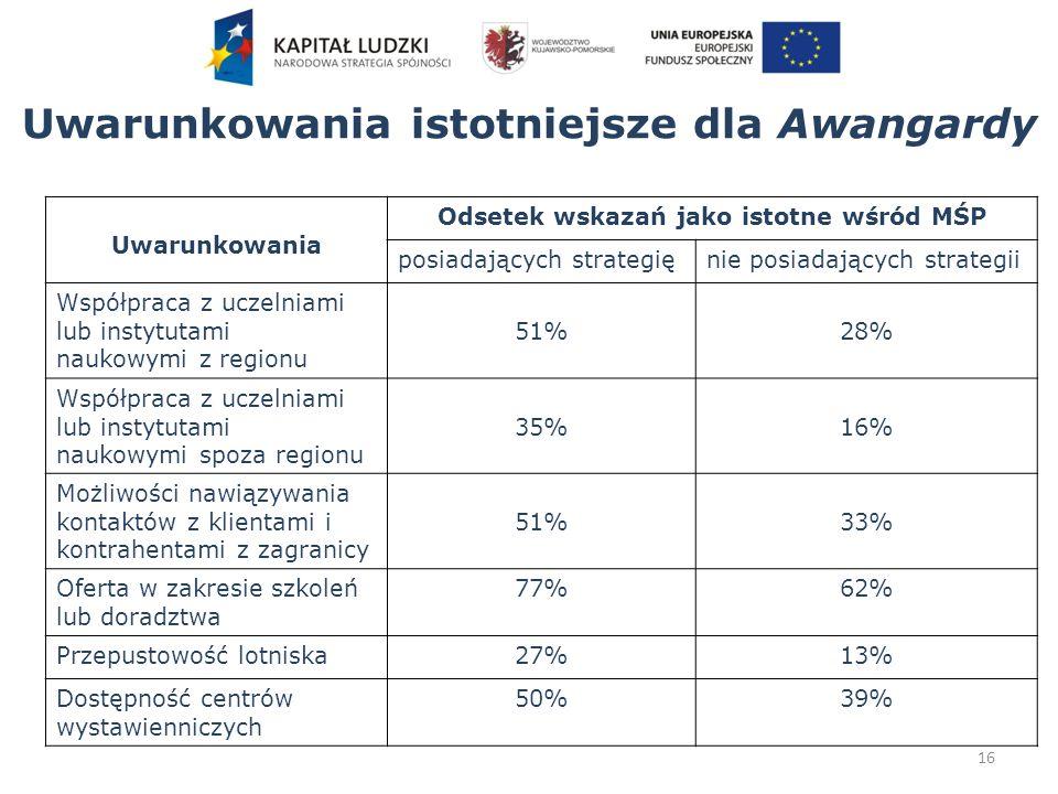 16 Uwarunkowania Odsetek wskazań jako istotne wśród MŚP posiadających strategięnie posiadających strategii Współpraca z uczelniami lub instytutami naukowymi z regionu 51%28% Współpraca z uczelniami lub instytutami naukowymi spoza regionu 35%16% Możliwości nawiązywania kontaktów z klientami i kontrahentami z zagranicy 51%33% Oferta w zakresie szkoleń lub doradztwa 77%62% Przepustowość lotniska27%13% Dostępność centrów wystawienniczych 50%39% Uwarunkowania istotniejsze dla Awangardy