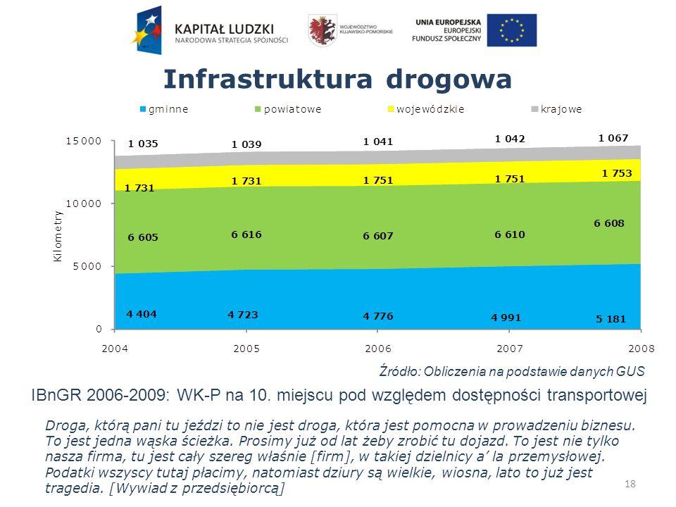 Infrastruktura drogowa Droga, którą pani tu jeździ to nie jest droga, która jest pomocna w prowadzeniu biznesu.