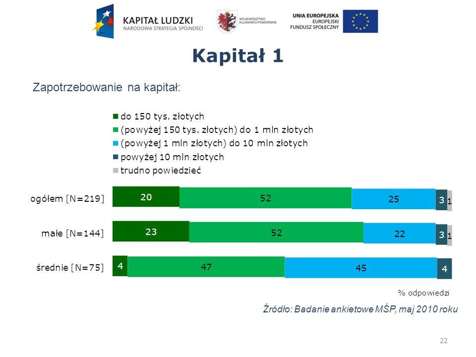 Kapitał 1 22 Źródło: Badanie ankietowe MŚP, maj 2010 roku Zapotrzebowanie na kapitał: