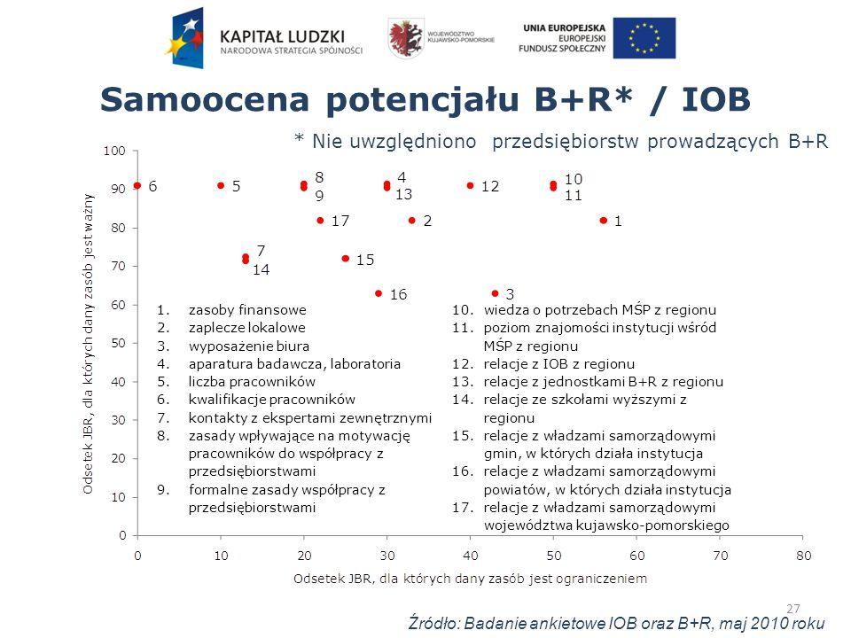 Samoocena potencjału B+R* / IOB 27 1.zasoby finansowe 2.zaplecze lokalowe 3.wyposażenie biura 4.aparatura badawcza, laboratoria 5.liczba pracowników 6.kwalifikacje pracowników 7.kontakty z ekspertami zewnętrznymi 8.zasady wpływające na motywację pracowników do współpracy z przedsiębiorstwami 9.formalne zasady współpracy z przedsiębiorstwami 10.wiedza o potrzebach MŚP z regionu 11.poziom znajomości instytucji wśród MŚP z regionu 12.relacje z IOB z regionu 13.relacje z jednostkami B+R z regionu 14.relacje ze szkołami wyższymi z regionu 15.relacje z władzami samorządowymi gmin, w których działa instytucja 16.relacje z władzami samorządowymi powiatów, w których działa instytucja 17.relacje z władzami samorządowymi województwa kujawsko-pomorskiego Źródło: Badanie ankietowe IOB oraz B+R, maj 2010 roku * Nie uwzględniono przedsiębiorstw prowadzących B+R
