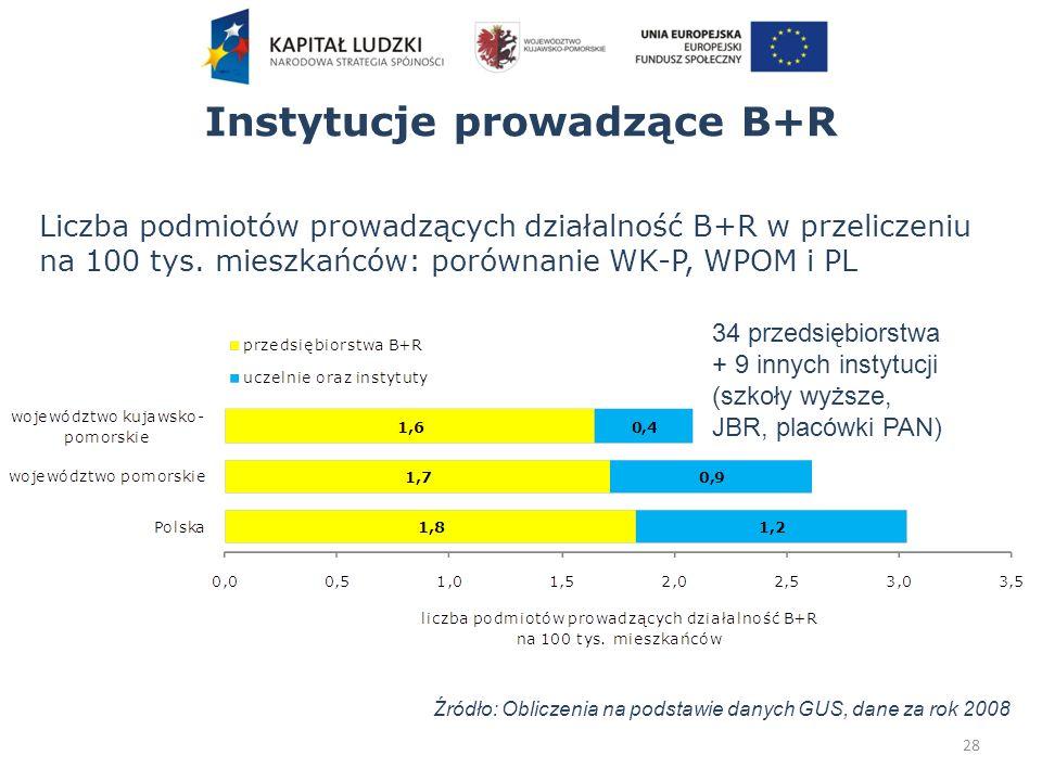 Instytucje prowadzące B+R 28 Źródło: Obliczenia na podstawie danych GUS, dane za rok 2008 Liczba podmiotów prowadzących działalność B+R w przeliczeniu na 100 tys.