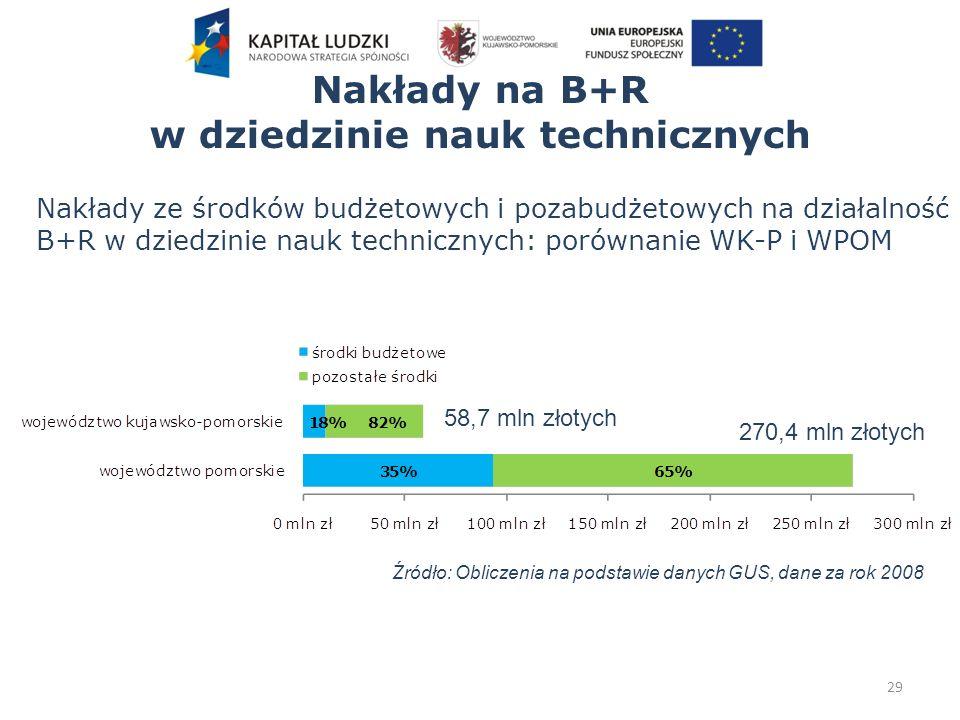 Nakłady na B+R w dziedzinie nauk technicznych 29 Nakłady ze środków budżetowych i pozabudżetowych na działalność B+R w dziedzinie nauk technicznych: porównanie WK-P i WPOM 58,7 mln złotych 270,4 mln złotych Źródło: Obliczenia na podstawie danych GUS, dane za rok 2008
