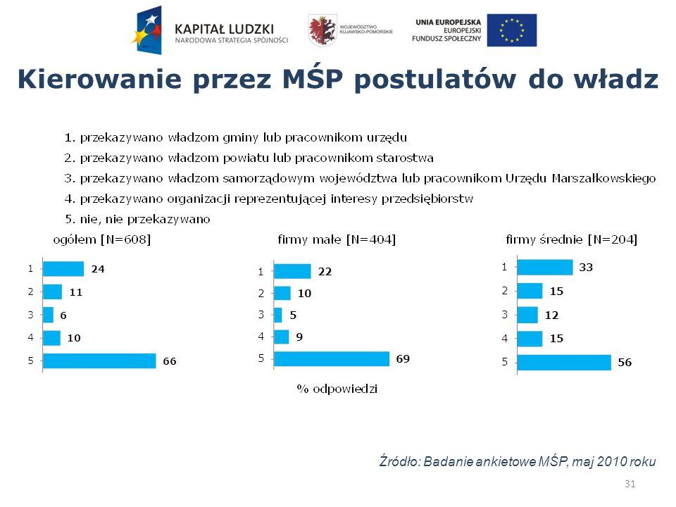 Kierowanie przez MŚP postulatów do władz 31 Źródło: Badanie ankietowe MŚP, maj 2010 roku