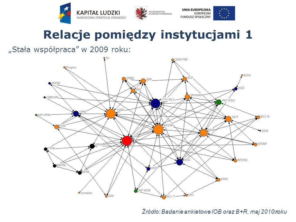 Relacje pomiędzy instytucjami 1 35 Stała współpraca w 2009 roku: Źródło: Badanie ankietowe IOB oraz B+R, maj 2010 roku