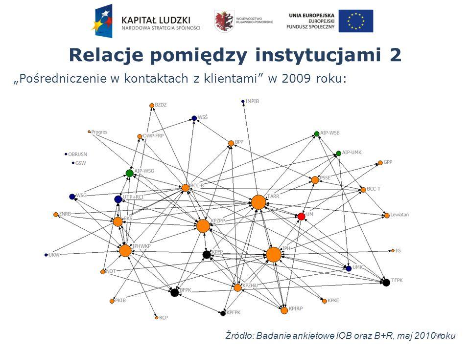 Relacje pomiędzy instytucjami 2 36 Pośredniczenie w kontaktach z klientami w 2009 roku: Źródło: Badanie ankietowe IOB oraz B+R, maj 2010 roku