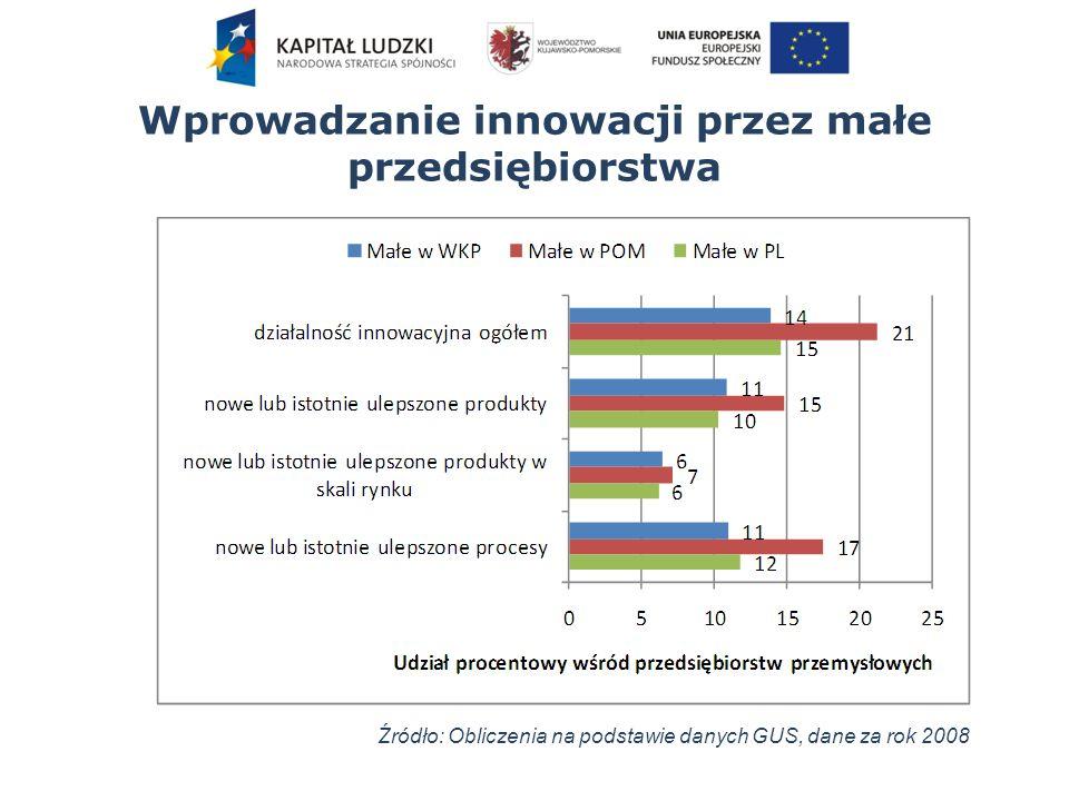 Wprowadzanie innowacji przez małe przedsiębiorstwa Źródło: Obliczenia na podstawie danych GUS, dane za rok 2008