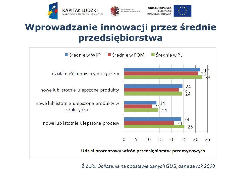 Wprowadzanie innowacji przez średnie przedsiębiorstwa Źródło: Obliczenia na podstawie danych GUS, dane za rok 2008