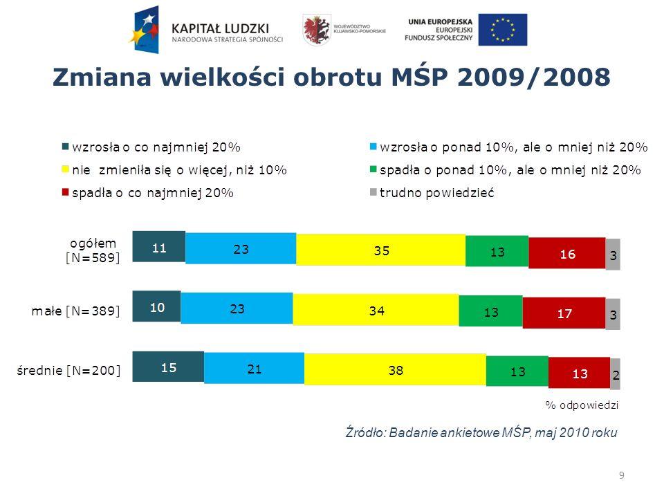 Zmiana wielkości obrotu MŚP 2009/2008 9 Źródło: Badanie ankietowe MŚP, maj 2010 roku