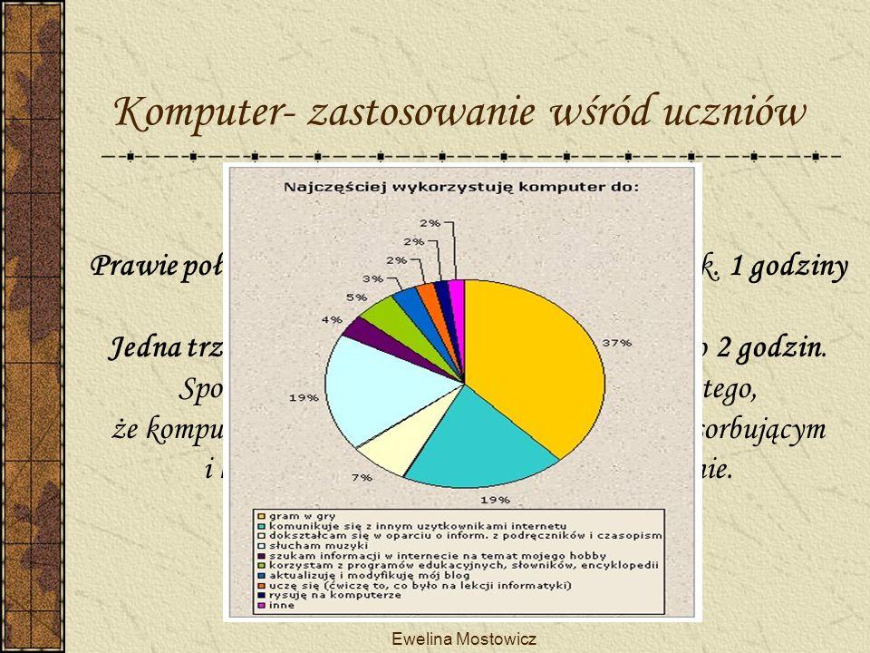 Ewelina Mostowicz Komputer- zastosowanie wśród uczniów Prawie połowa uczniów spędza przy komputerze ok.